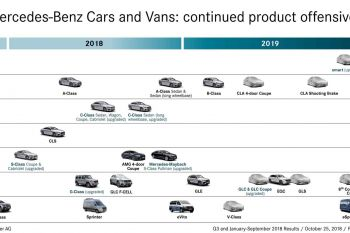 2019-mercedes-benz-nove-modely