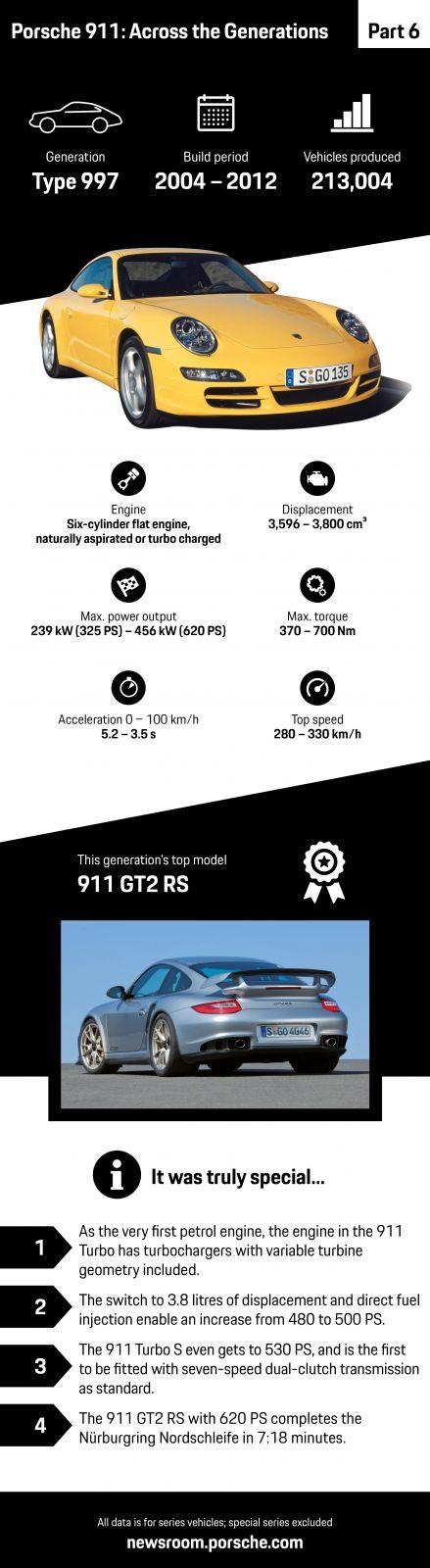porsche-911-997-infografika