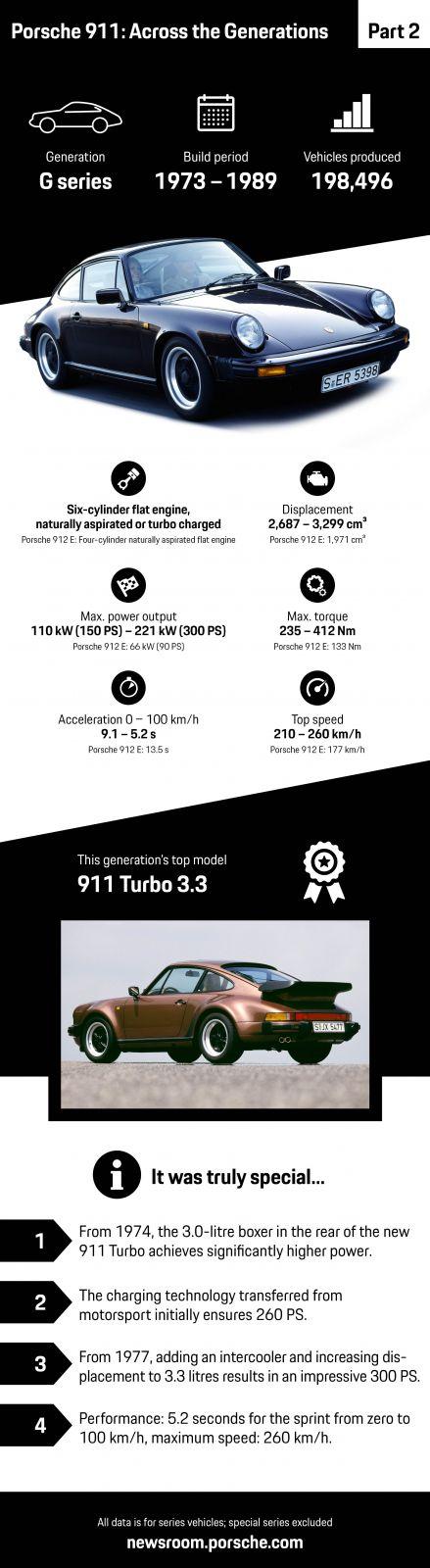 porsche-911-serie-g-grafika