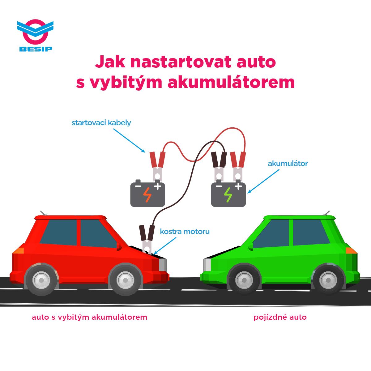 BESIP-jak-zapojit-startovaci-kabely-na-autobaterii