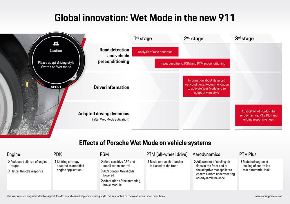 Porsche-911-992-Wet-Mode