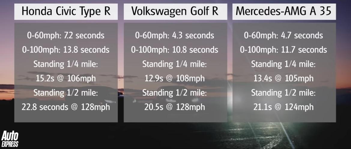 zavod-sprint-honda-civic-type-r-volkswagen-golf-r-mercedes-amg-a-35-video