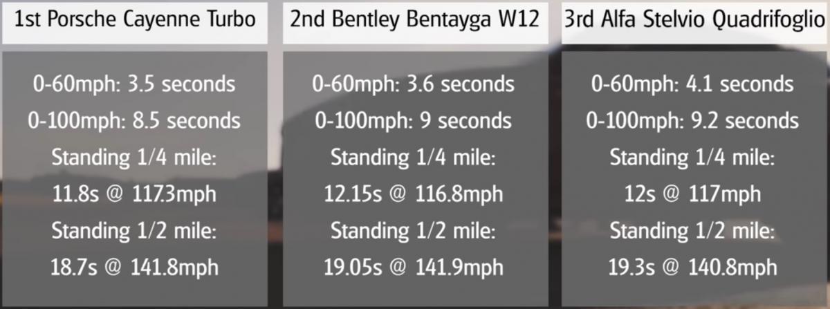 zavod-Bentley-Bentayga-Porsche-Cayenne-Turbo-a-Alfa-romeo-Stelvio-Qv-sprint-video
