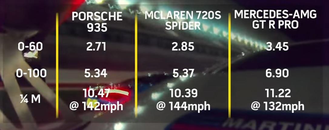 vysledky-sprint-porsche-935-mclaren-720s-mercedes-amg-gt-r-pro-video